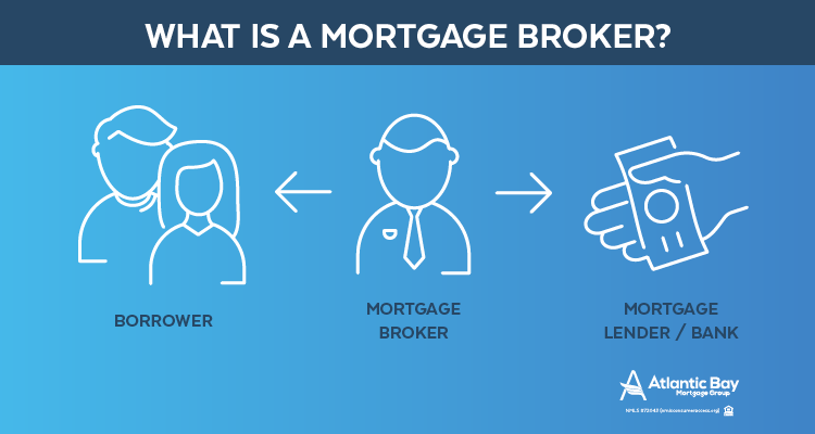 what-is-mortgage-broker